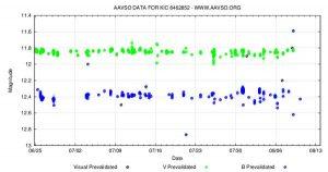 AAVSO lightcurve of Tabby's star