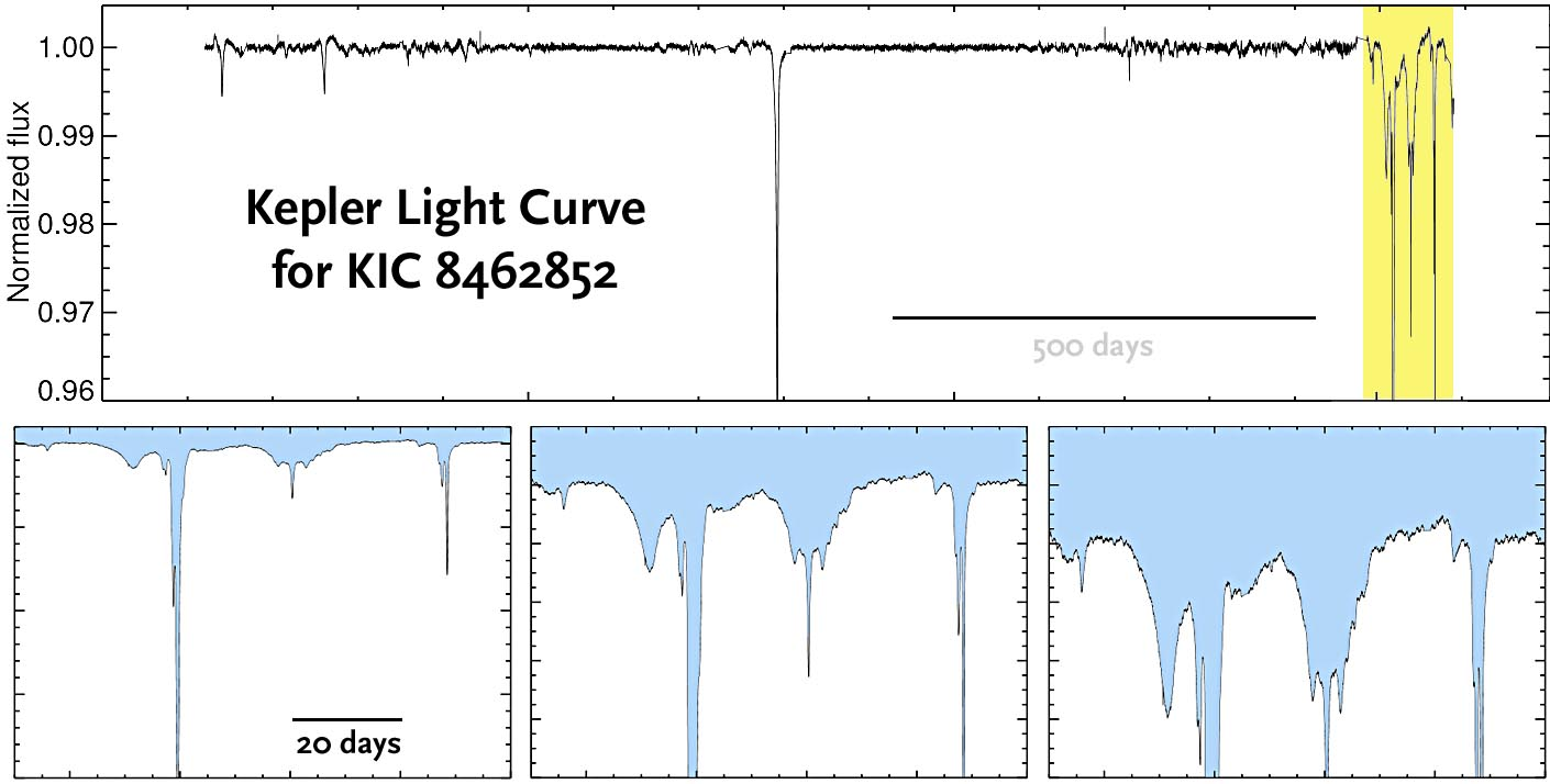 KIC 8462852 plots