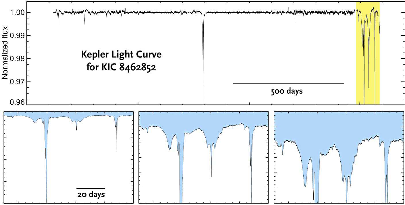 Light curves for KIC 8462852