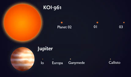 KOI-961 and Jupiter compared