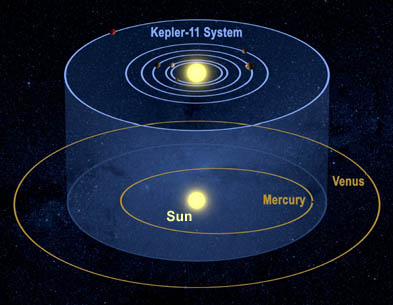 Orbits of planets around Kepler-1