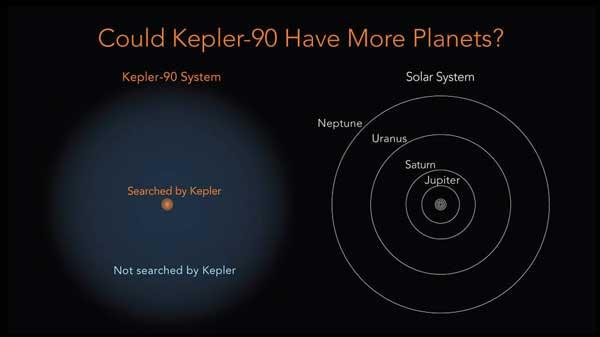 Kepler-probed area around Kepler-90