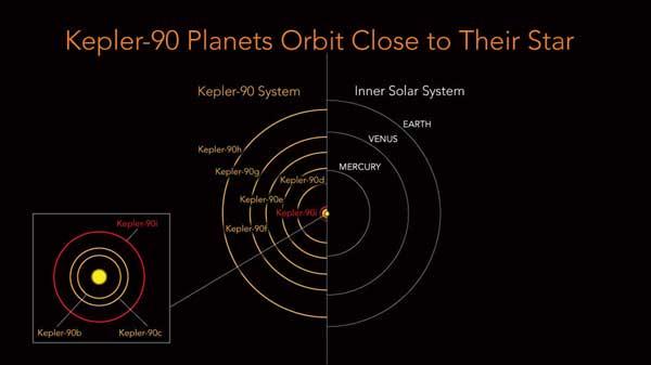 Kepler-90 planet distances