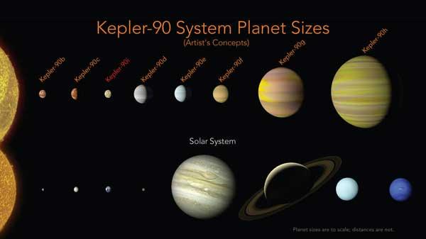 Kepler-90 planet sizes