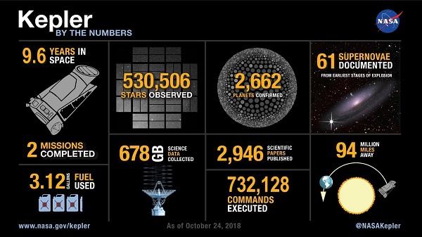 Kepler Numbers