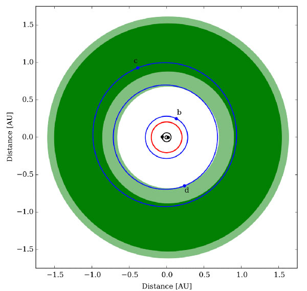 Kepler 47 orbit diagram