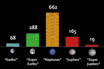 Sizes of Kepler's planet candidates