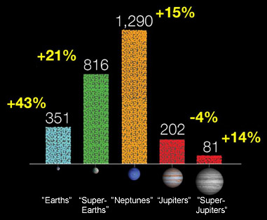 Kepler's planet-candidate tally