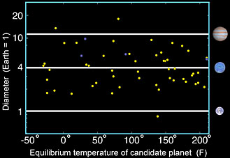 Kepler candidates in habitable zones