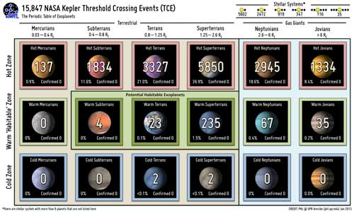 Periodic Table of Exoplanets