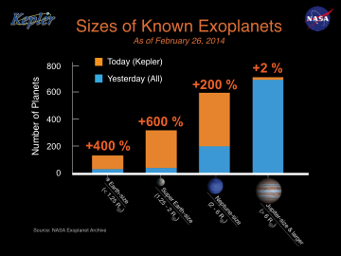 The histogram shows the number of planets by size for all known exoplanets. The gold bars on the histogram represent Kepler's newly-verified planets. NASA Ames / W. Stenzel