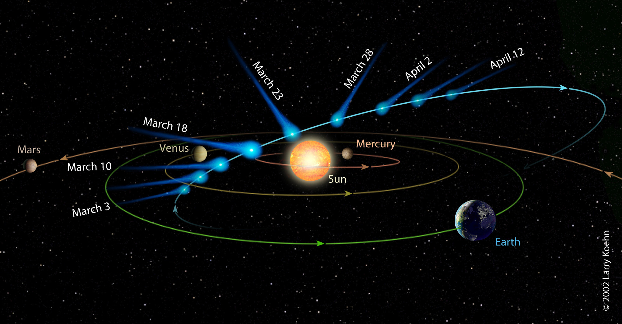Solar System Orbit Paths Pics about space