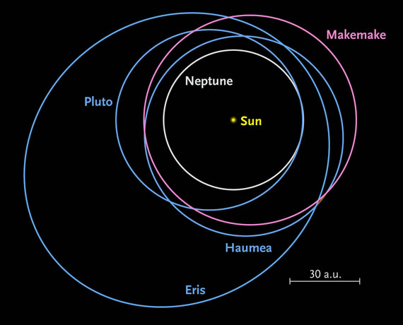 Kuiper Belt dwarf-planet orbits