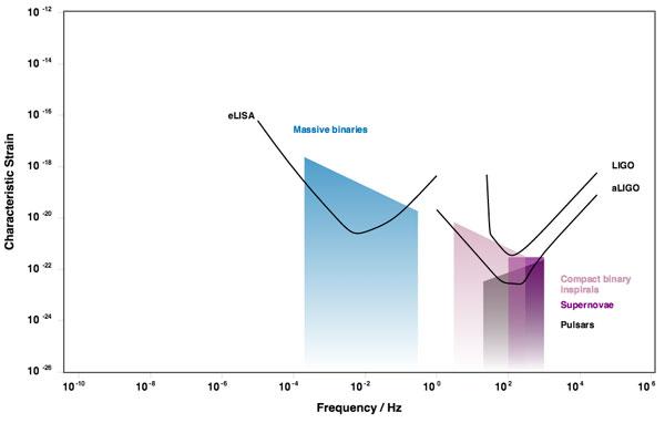 Sensitivity and Frequency of LIGO, ALIGO, and eLISA
