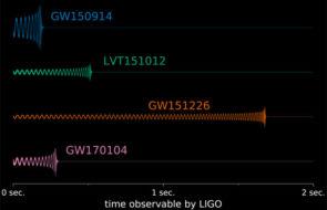 waveforms for LIGO's detection