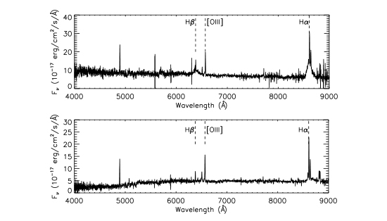 The top figure is the quasar's spectrum taken in 2000, while the bottom figure is the quasar's spectrum taken in 2010. A clear change in emission lines can be seen for H-alpha and H-beta. BOSS / Stephanie LaMassa