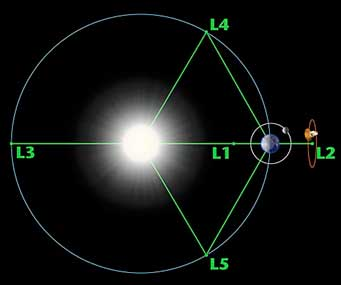 Lagrange points of Earth-Sun system