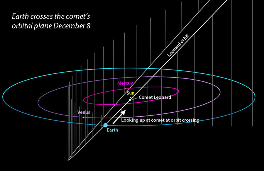 Comet Leonard at orbital plane crossing