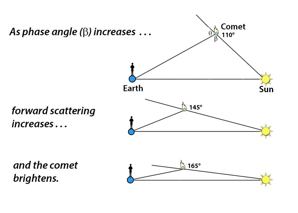 Phase angle explanation