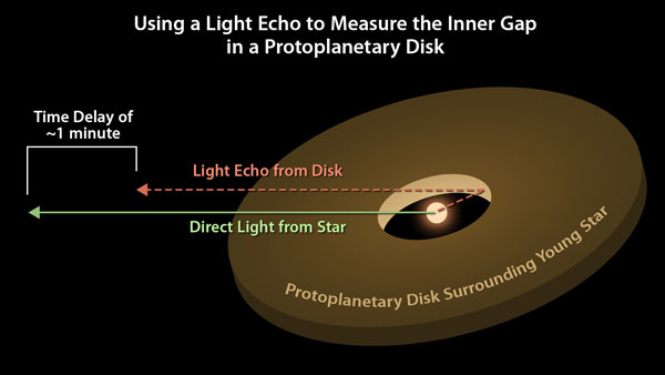 Light echoes from protoplanetary disk