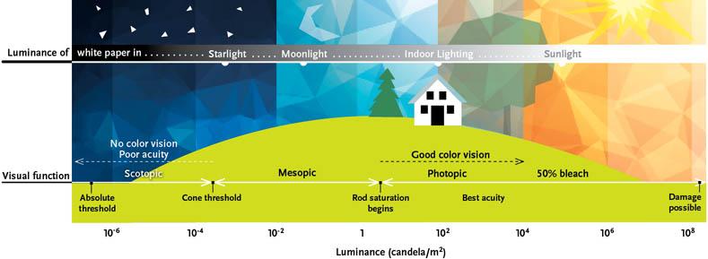 Luminance graph corrected