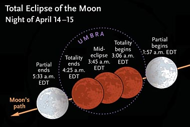 Times for April 2014's total lunar eclipse