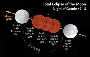Times for October 2014's total lunar eclipse
