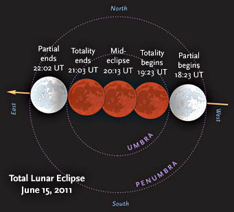 June 15th's total lunar eclipse