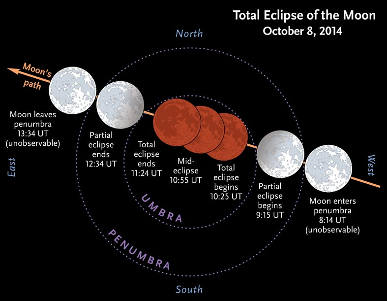 Phases and timings for the total lunar eclipse on October 8, 2014. For ...