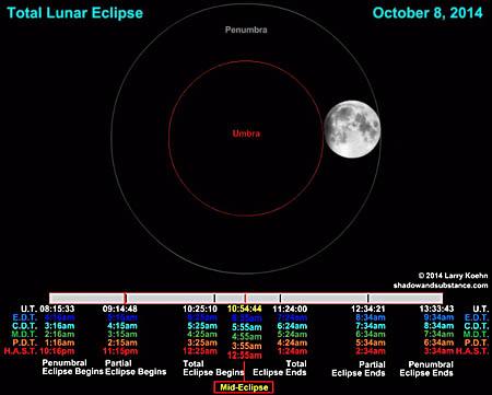 Animation of October 8, 2014, total lunar eclipse.