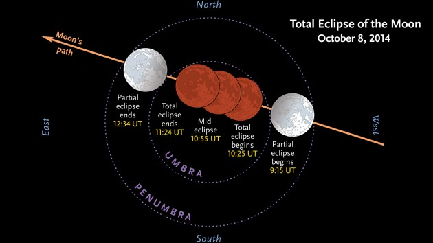 October 8th's lunar eclipse (UT version)