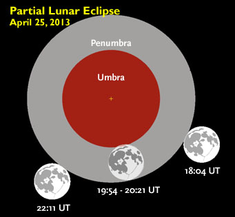 April 25th's lunar eclipse