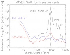 solar wind particles at Mars