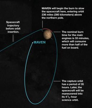 MAVEN's orbit insertion