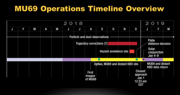 New Horizons mission timeline