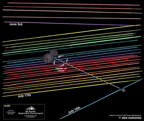 New Horizons occultation analysis