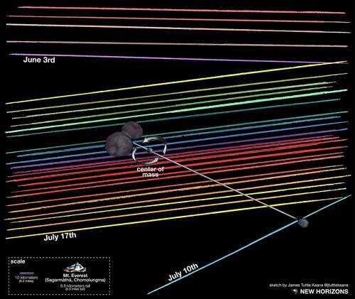 New Horizons occultation analysis