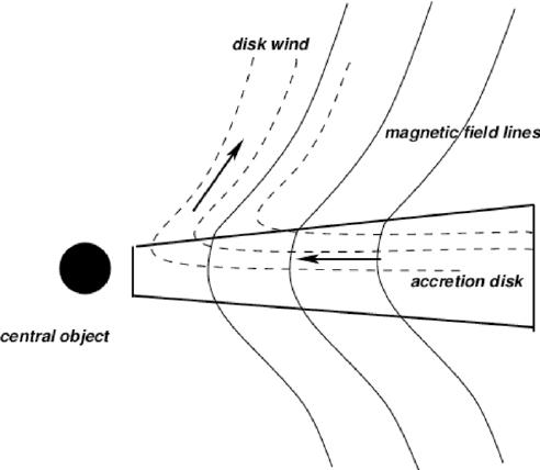 Magnetocentrifugal disk wind