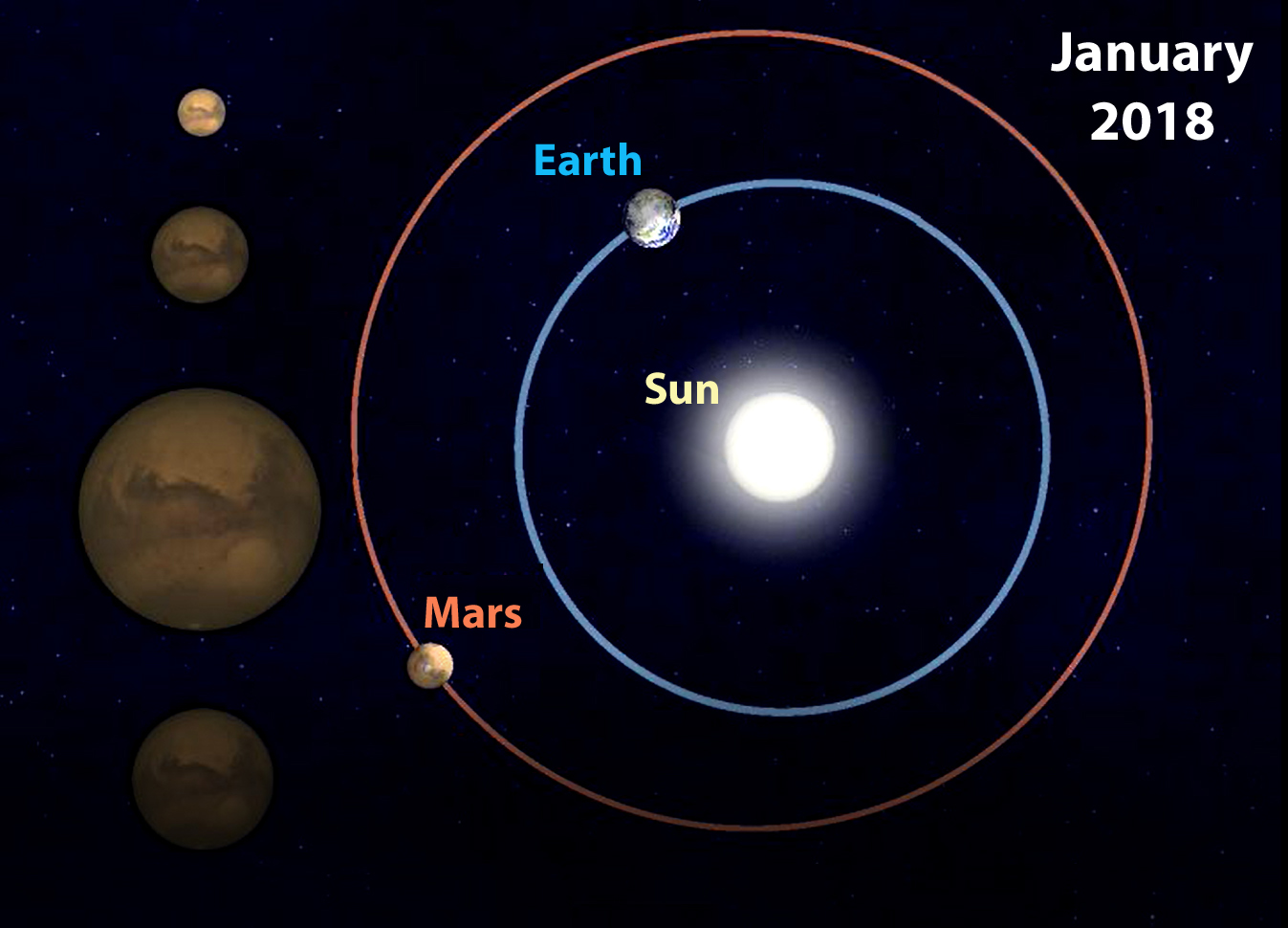 Mars-Earth in January 2018