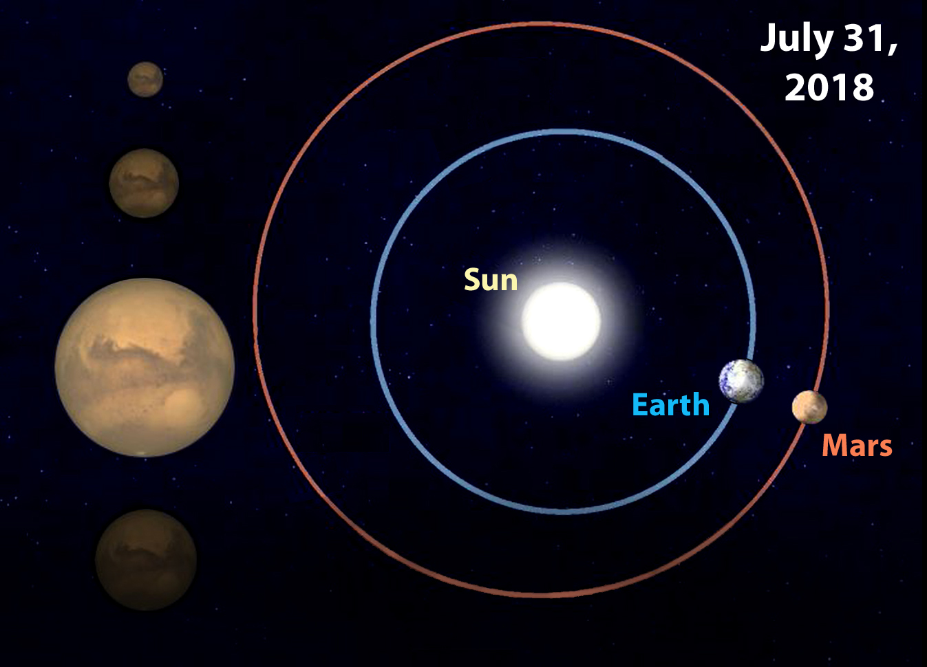 Mars-Earth in July 2018