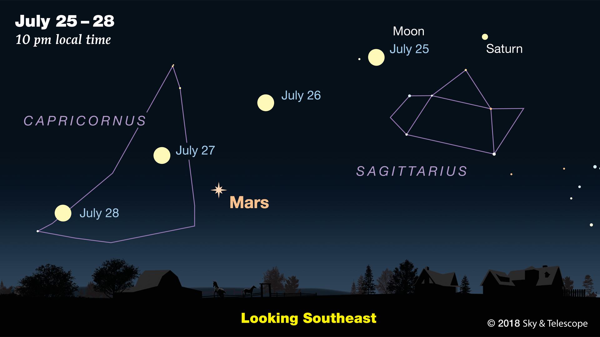 Mars + Moon on July 25-28 2018