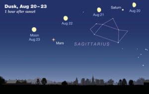 Mars-Saturn-Moon in August 2018 300p