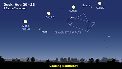 Mars-Saturn-Moon in August 2018