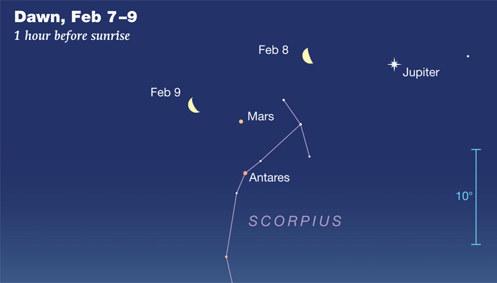 Mars and Antares in Scorpius