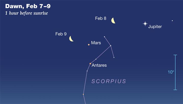 Mars and Antares in Scorpius