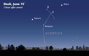 Brilliant Mars and bright Saturn frame the head of Scorpius in the southeastern sky on June evenings. Sky & Telescope diagram
