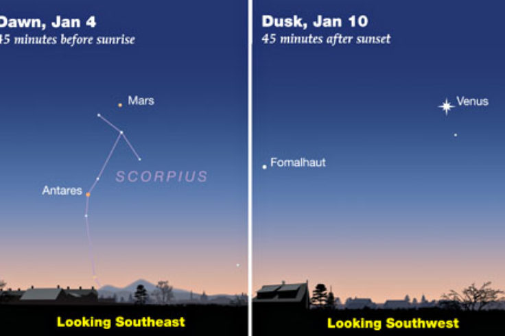 Mars and Venus in January 2020