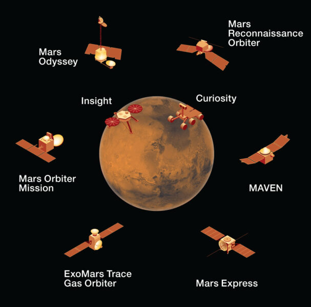 Current missions at Mars
