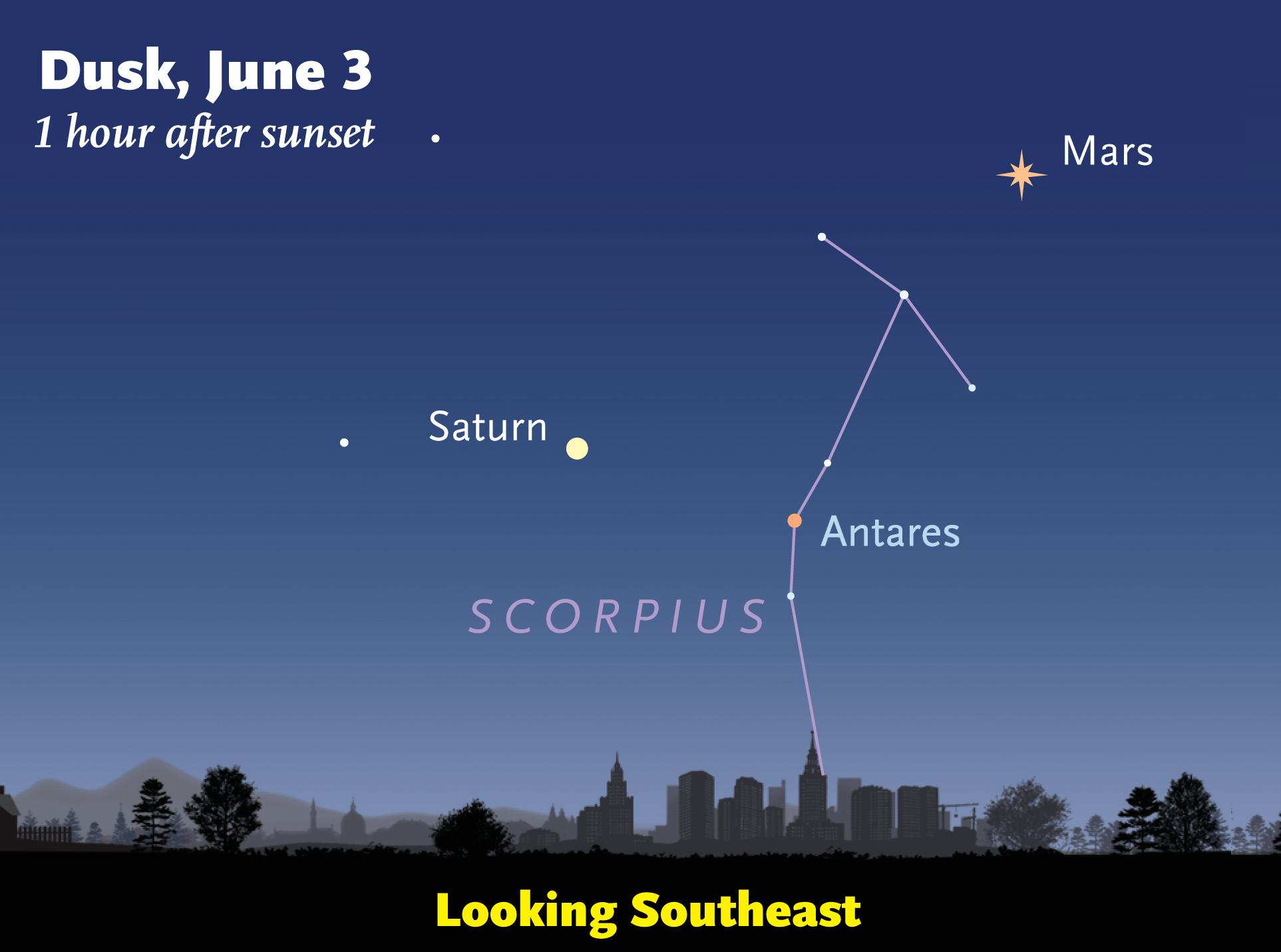 Mars, Saturn, and Antares around June 3, 2016