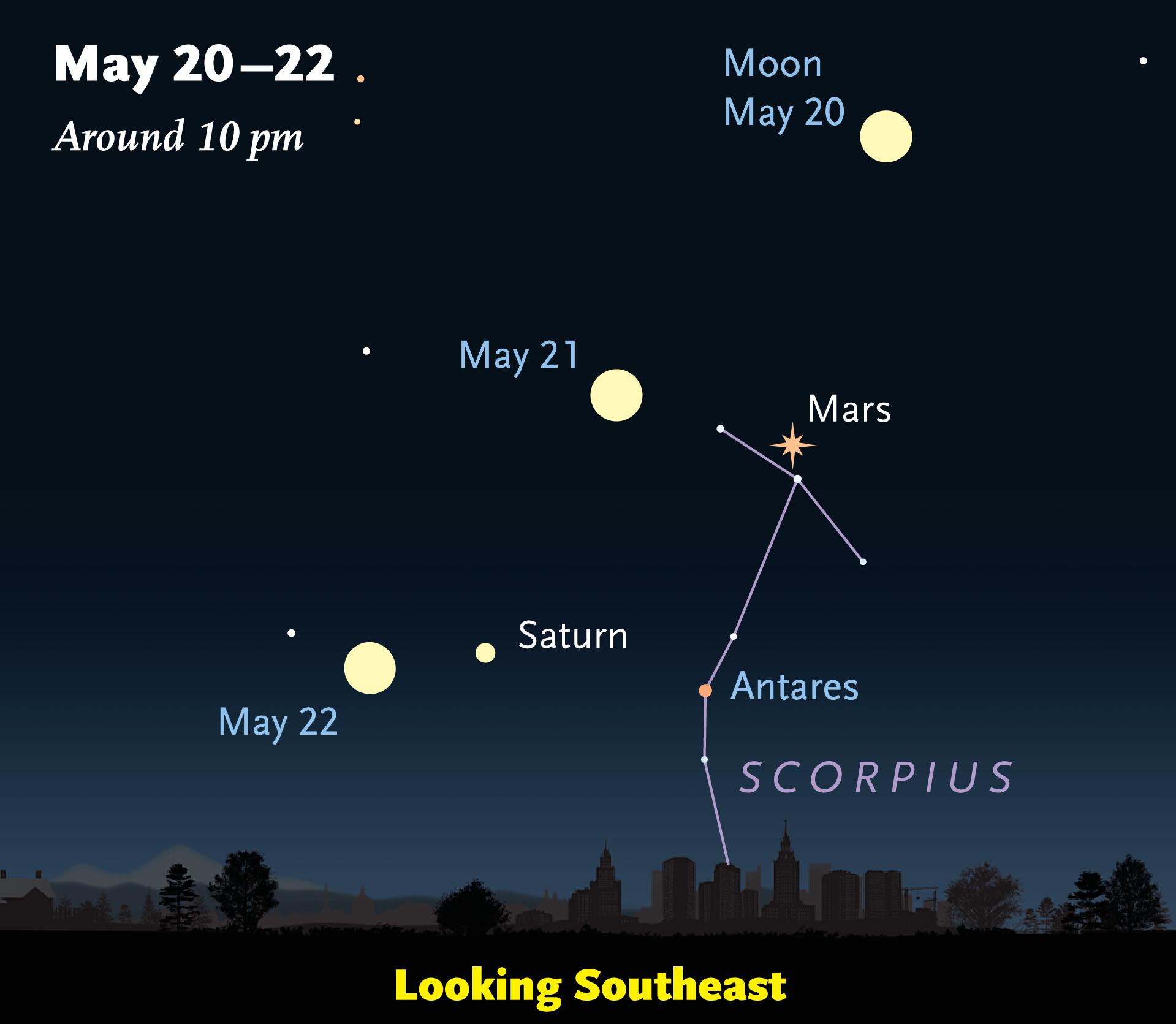 Mars and company on May 20-22, 2016